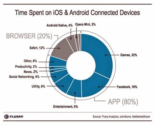 mobile app chart