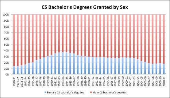 CS bachelor's degrees granted by sex