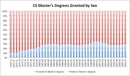 CS Master's Degrees Granted by Sex