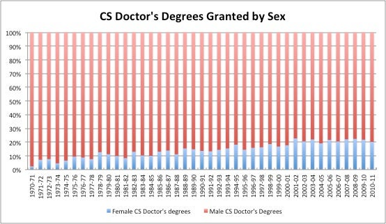 CS Doctor's Degrees Granted by Sex