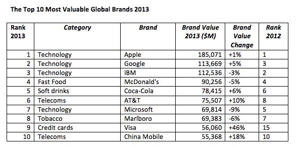 Apple brand loses lustre