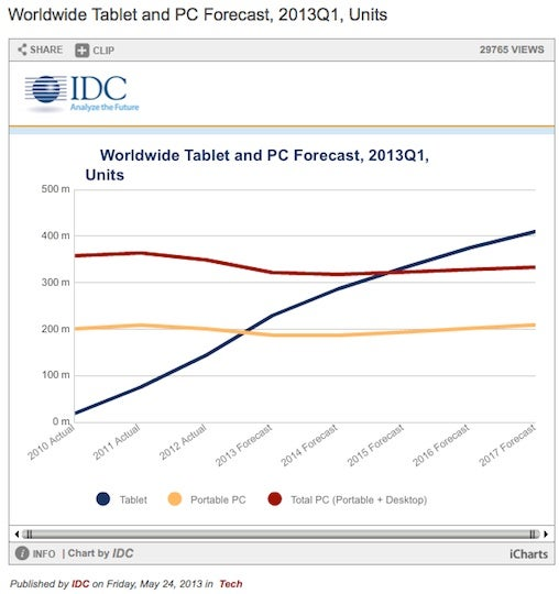 IDC's PC forecast chart