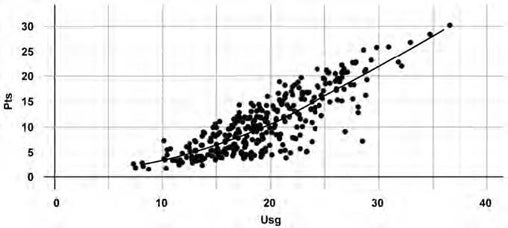 Scatterplot, grid lines reduced