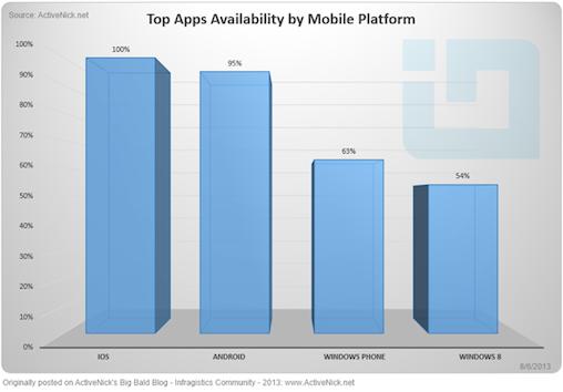 Apps comparison chart