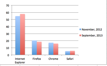 browsers20130930.png