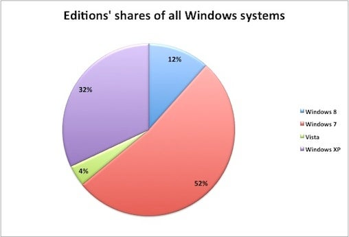 Windows chart