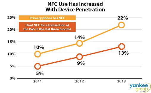 Yankee NFC chart