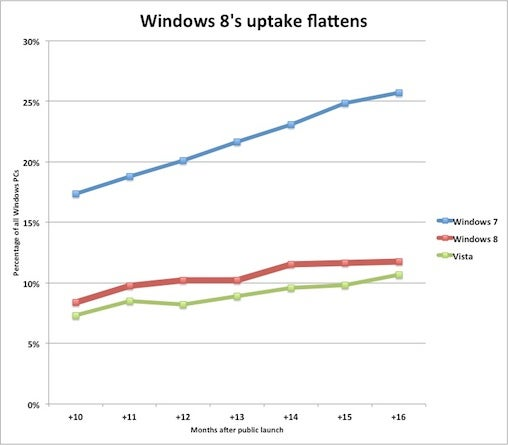 Windows 8 uptake flattens.jpg