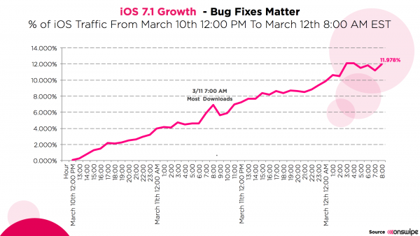 Apple's iOS 7.1 adoption hits 12% in 48 hours