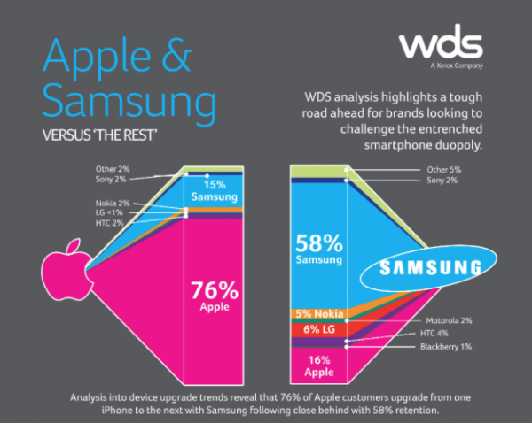Apple is beating up Samsung