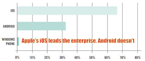 apples_ios_leads_the_enterprise._android_doesnt.png