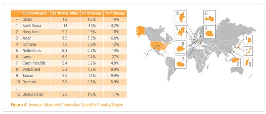 Akamai state of the internet - speeds by country