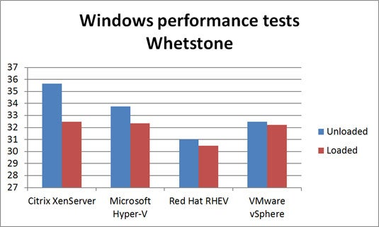 15TC-server-virtualization-whetstone.jpg