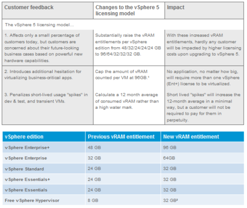Updated VMware vSphere 5 pricing