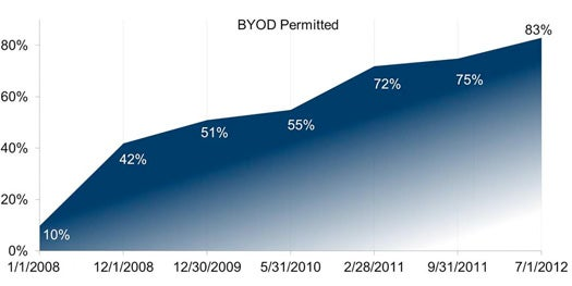 BYOD adoption rates January 2008 to July 2012 (source: Aberdeen Research)