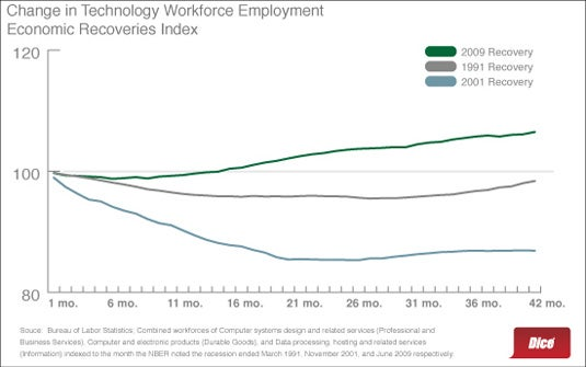 IT job market recovering faster than it did post-dot-com bubble burst