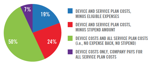 Users pay the entire mobile bill at half of companies that allow BYOD