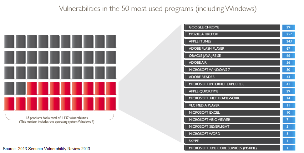 Google, Mozilla, and Apple made the most vulnerable software of 2012