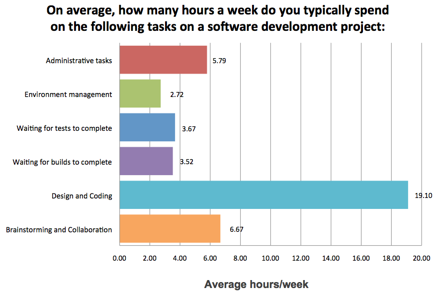 Elastic Cloud surveyed 443 software engineers on how much time they spent on each activity.