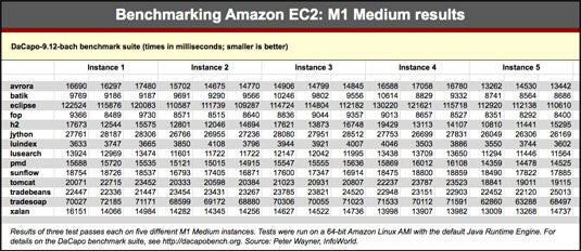 Benchmarking Amazon EC2: The wacky world of cloud performance