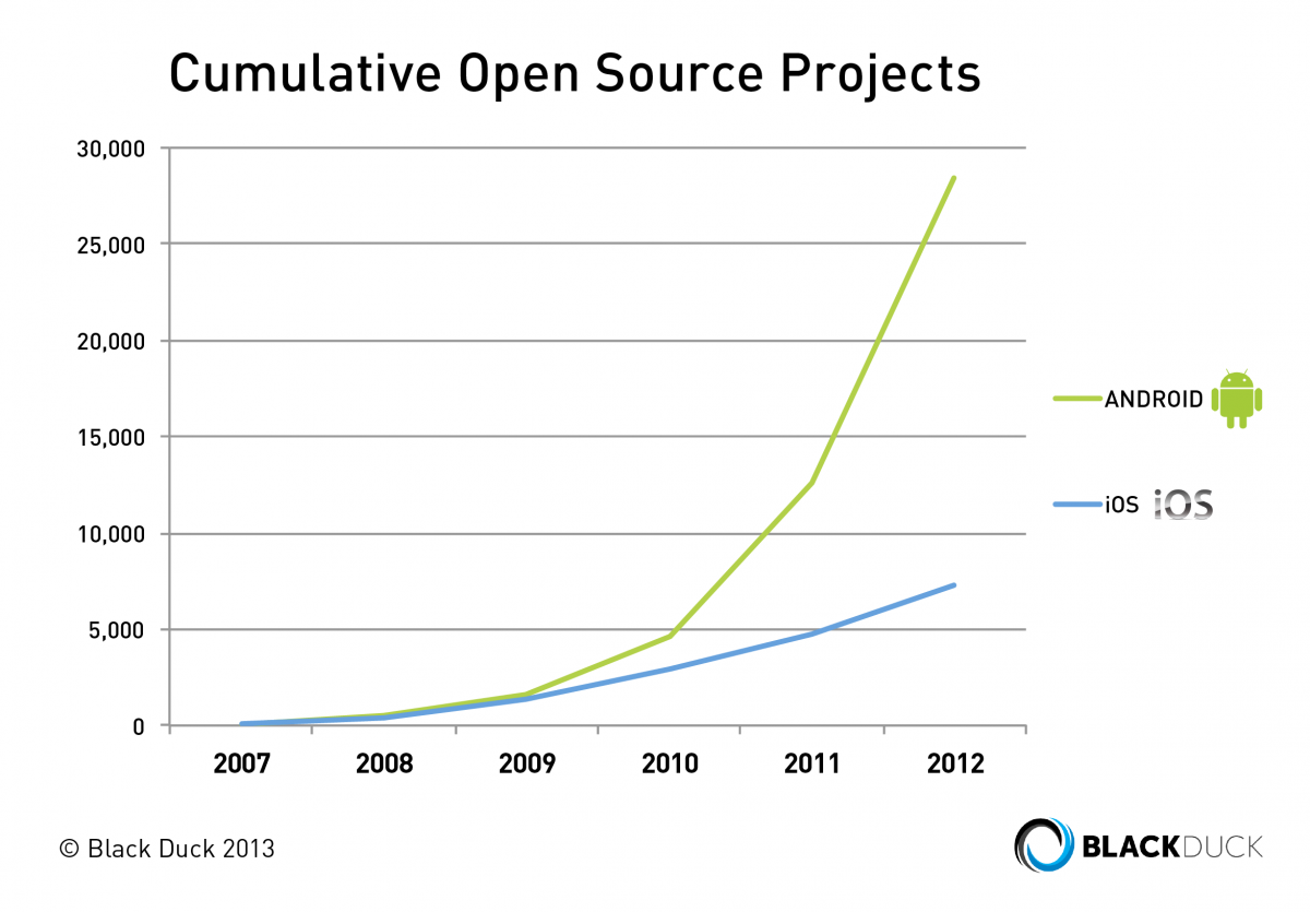Open source development surges for Android and, surprisingly, iOS