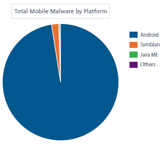 McAfee: Cyber criminals using Android malware and ransomware the most