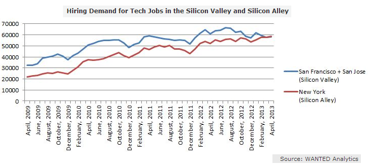 Bloomberg disses Silicon Valley in bid to lure techies to New York