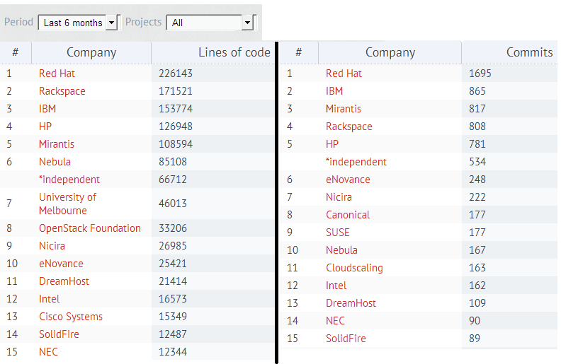 Which company contributes most to OpenStack?
