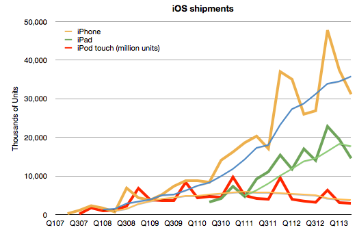 iOS sales trends through June 2013