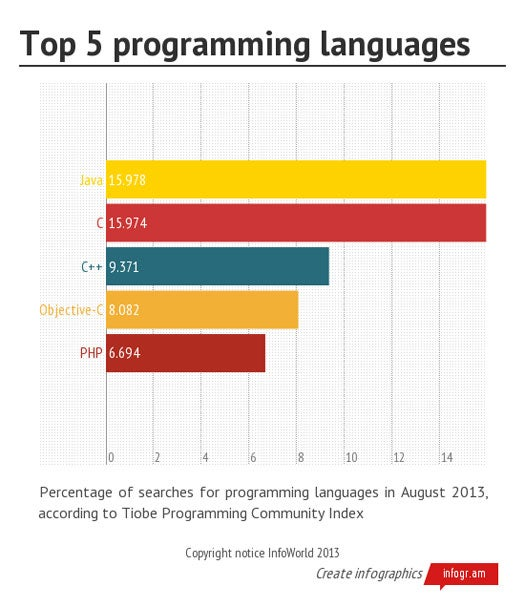 Java tops C as most popular language in developer index
