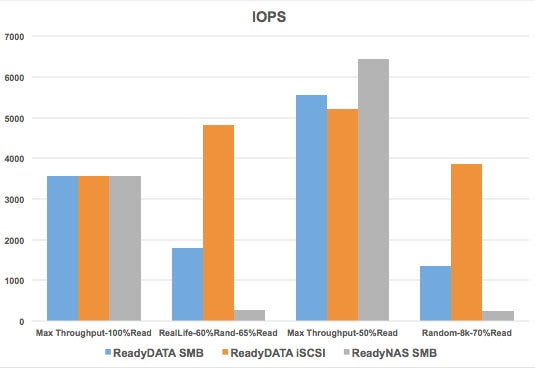 Netgear ReadyDATA Iometer results - IOPS