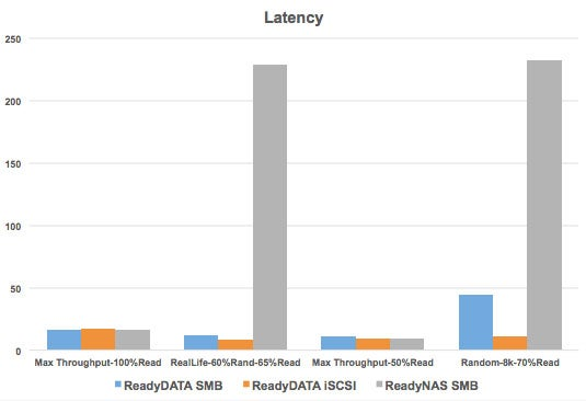 Netgear ReadyDATA Iometer results - Latency