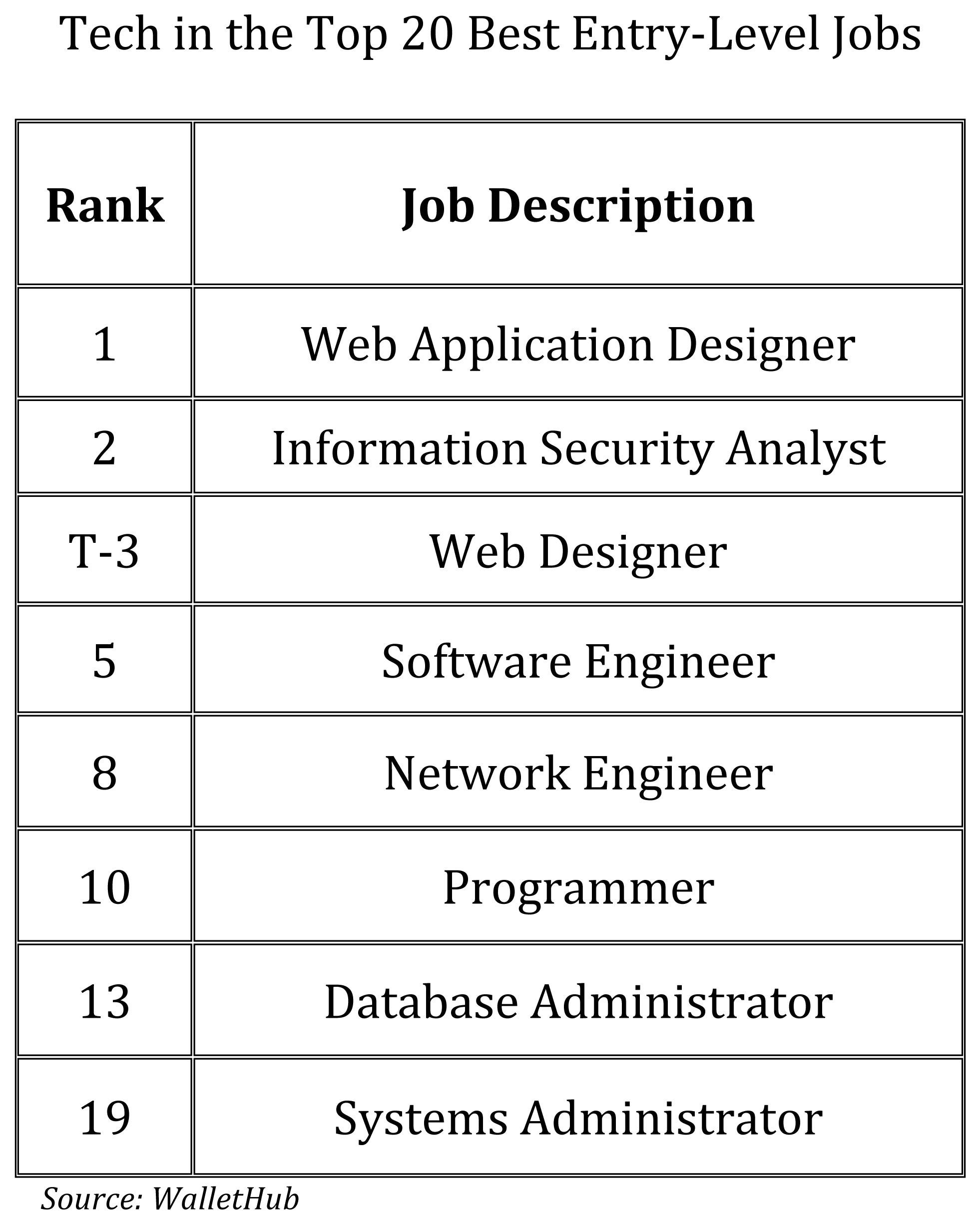 tech is the place to be for the top entry level jobs - Java Developer Entry Level