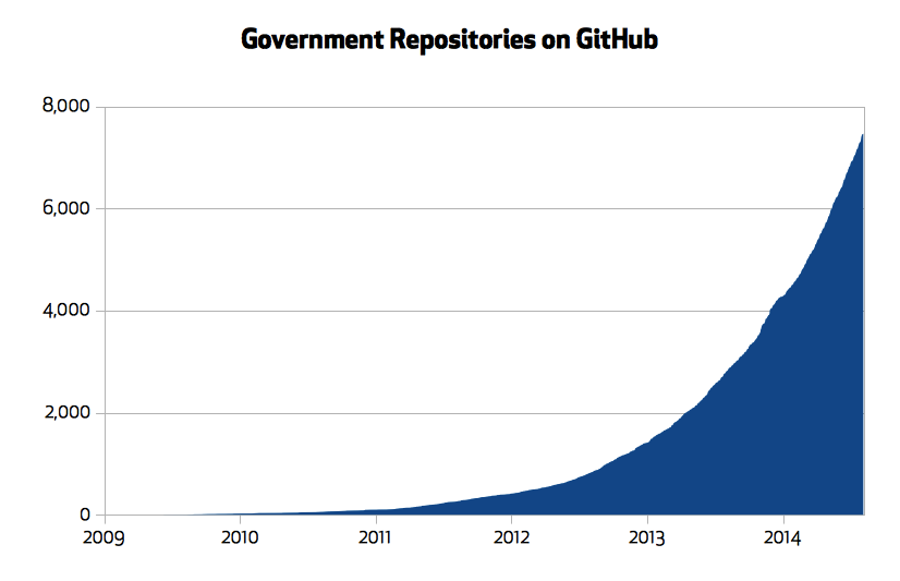 Government repositories on GitHub