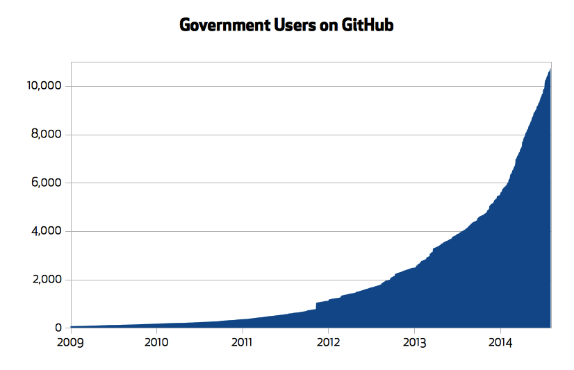 Government users on GitHub
