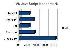 V8 Benchmark Suite