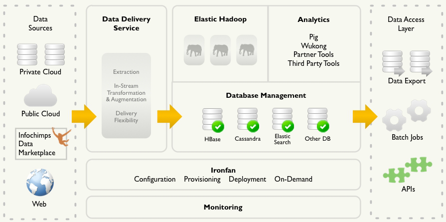 Infochimps' depiction of their data deployment and services