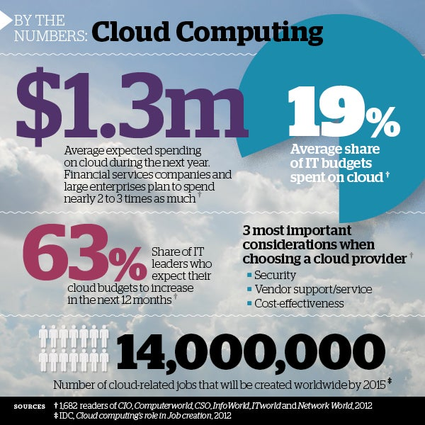 By the numbers: Cloud computing