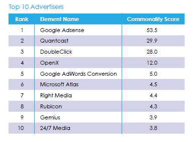 evidon top 10 advertisers.png