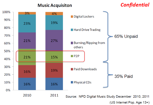 riaa chart illegal music sharing 600p.png