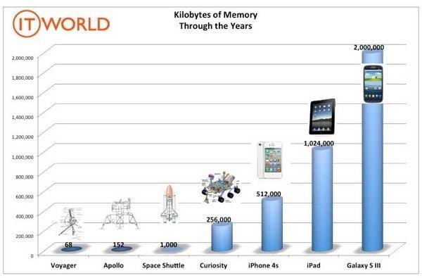 memory_chart-600_0.jpg