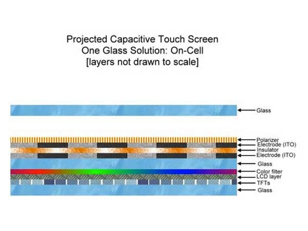 projected capacitive Amazoncom: projected capacitive touch screen interesting finds updated daily amazon try prime all.