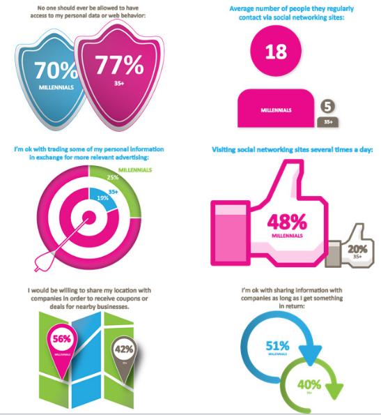 annenberg millennials infographic april 2013.png