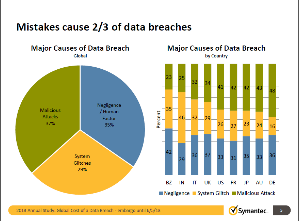 symantec ponemon cause of breaches 600p.png