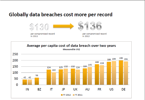 How much do data breaches cost? More than you think | ITworld