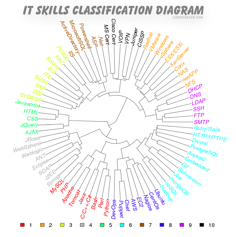 Linux Skill Sets