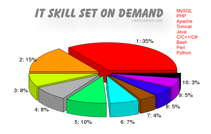 Most In Demand IT Skill Sets for Linux Jobs