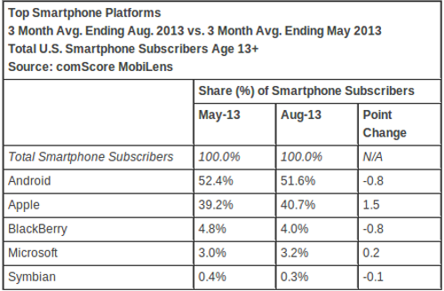 Apple Gains Mobile Market Share Against Android