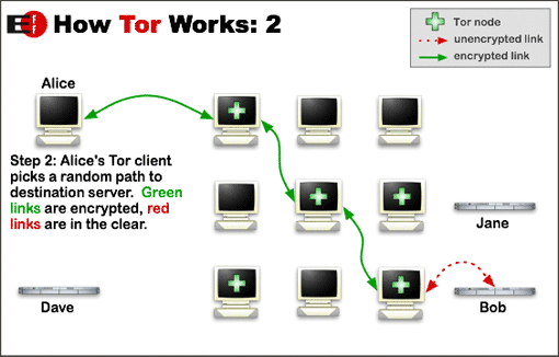 how tor works 2.png