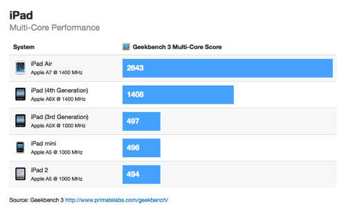 iPad Air Multicore Benchmarks